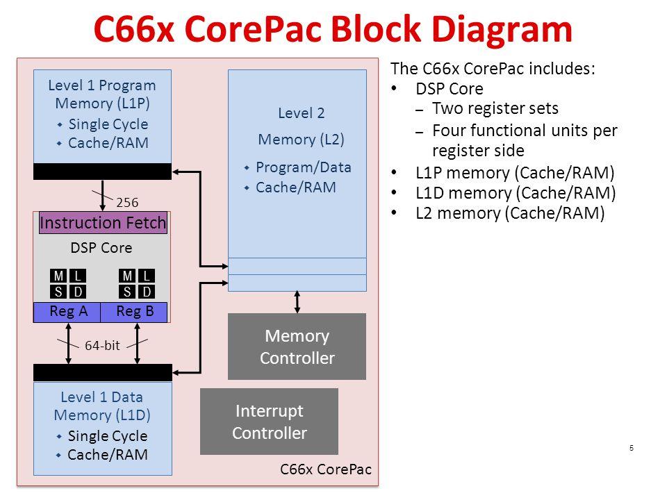 C66x CorePac Block Diagram