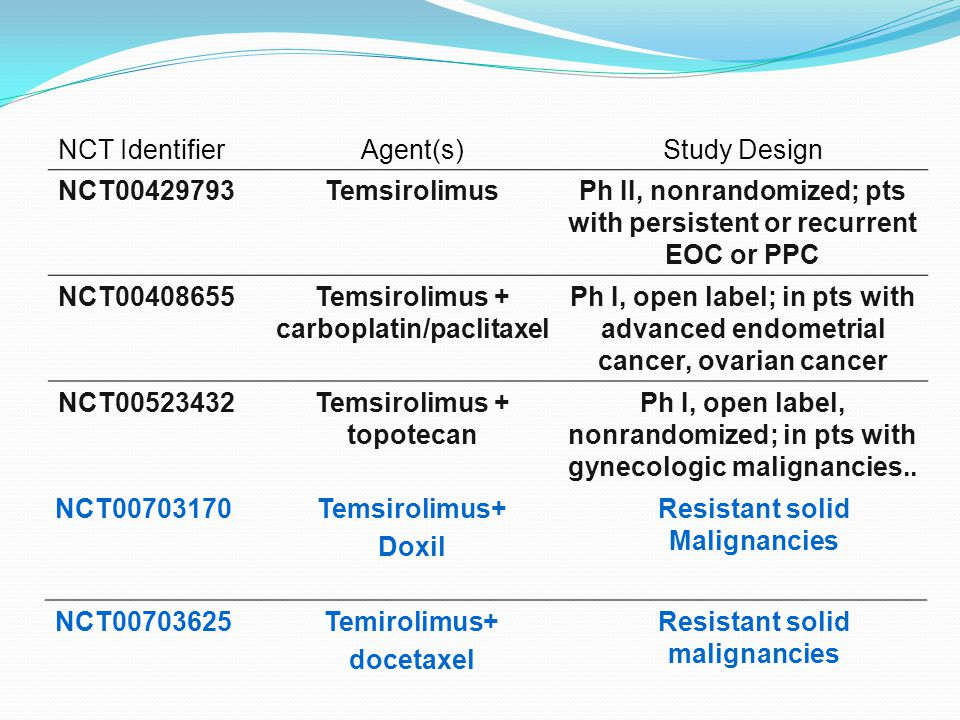 Ph II, nonrandomized; pts with persistent or recurrent EOC or PPC