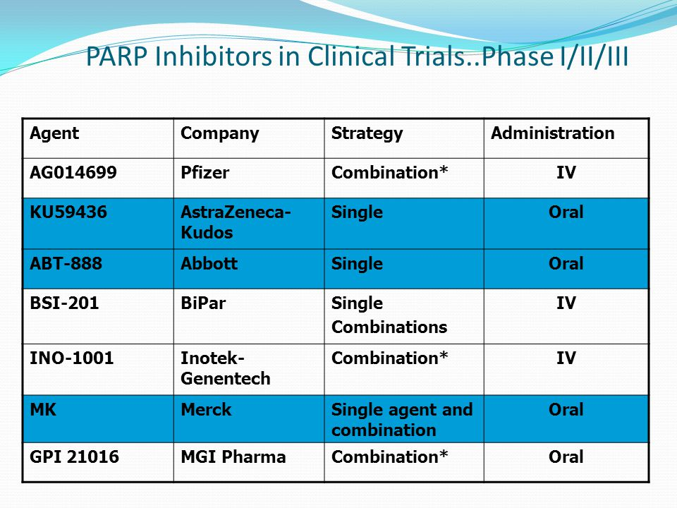 PARP Inhibitors in Clinical Trials..Phase I/II/III