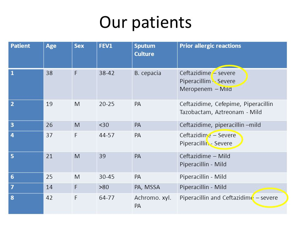 Our patients Patient Age Sex FEV1 Sputum Culture