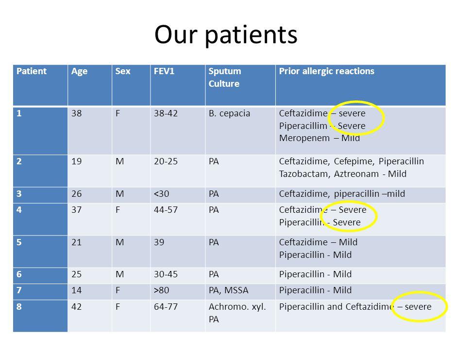 Our patients Patient Age Sex FEV1 Sputum Culture