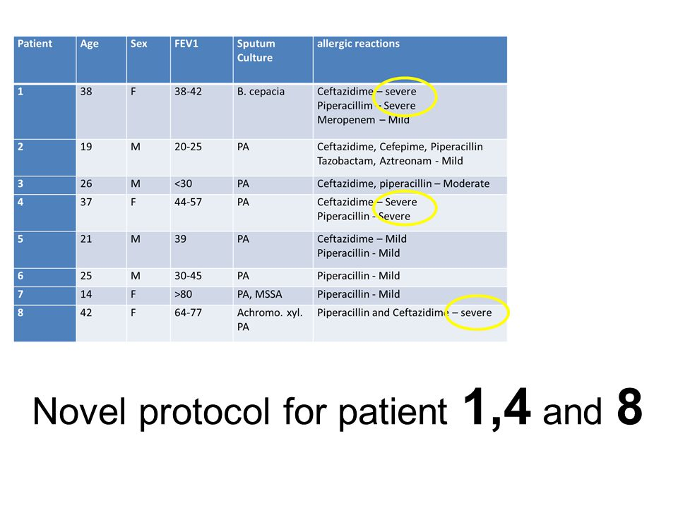 Novel protocol for patient 1,4 and 8