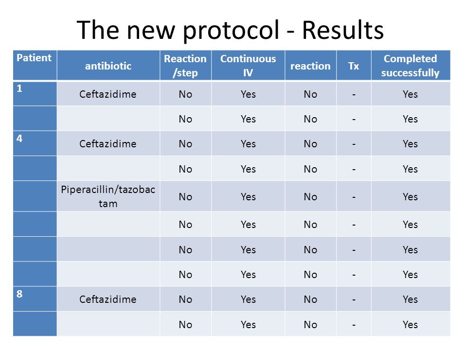 The new protocol - Results