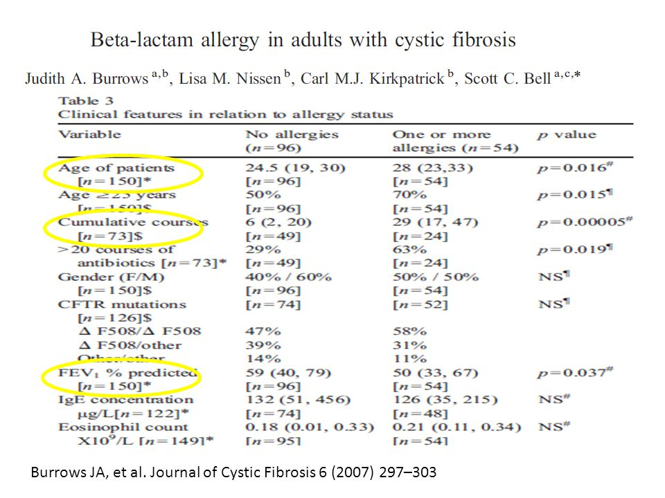 Burrows JA, et al. Journal of Cystic Fibrosis 6 (2007) 297–303