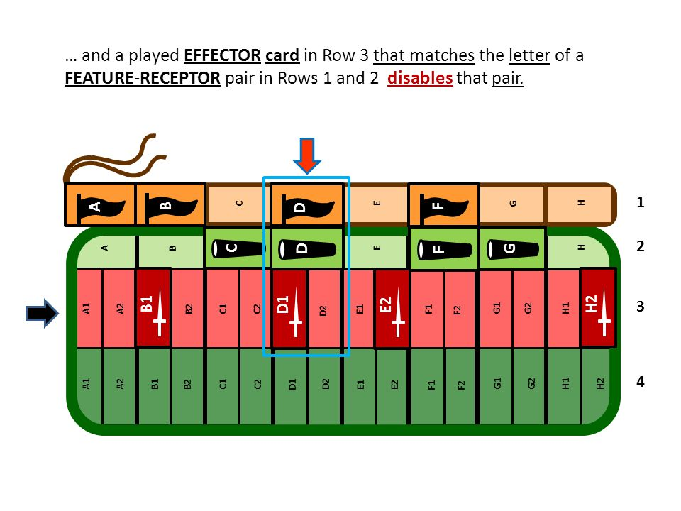 … and a played EFFECTOR card in Row 3 that matches the letter of a FEATURE-RECEPTOR pair in Rows 1 and 2 disables that pair.