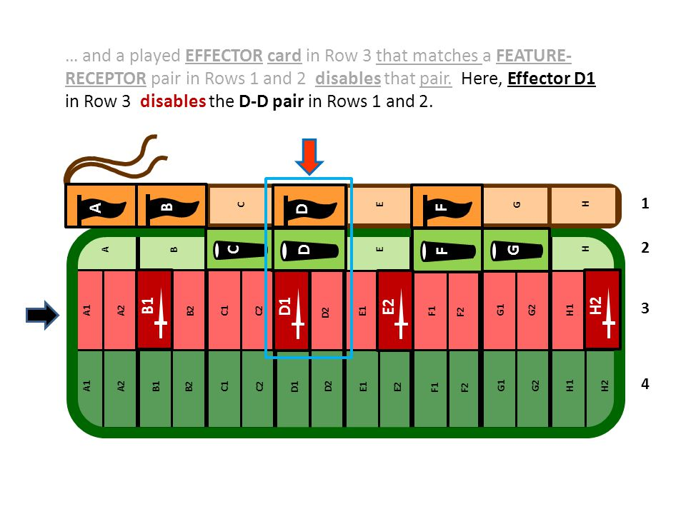 in Row 3 disables the D-D pair in Rows 1 and 2.