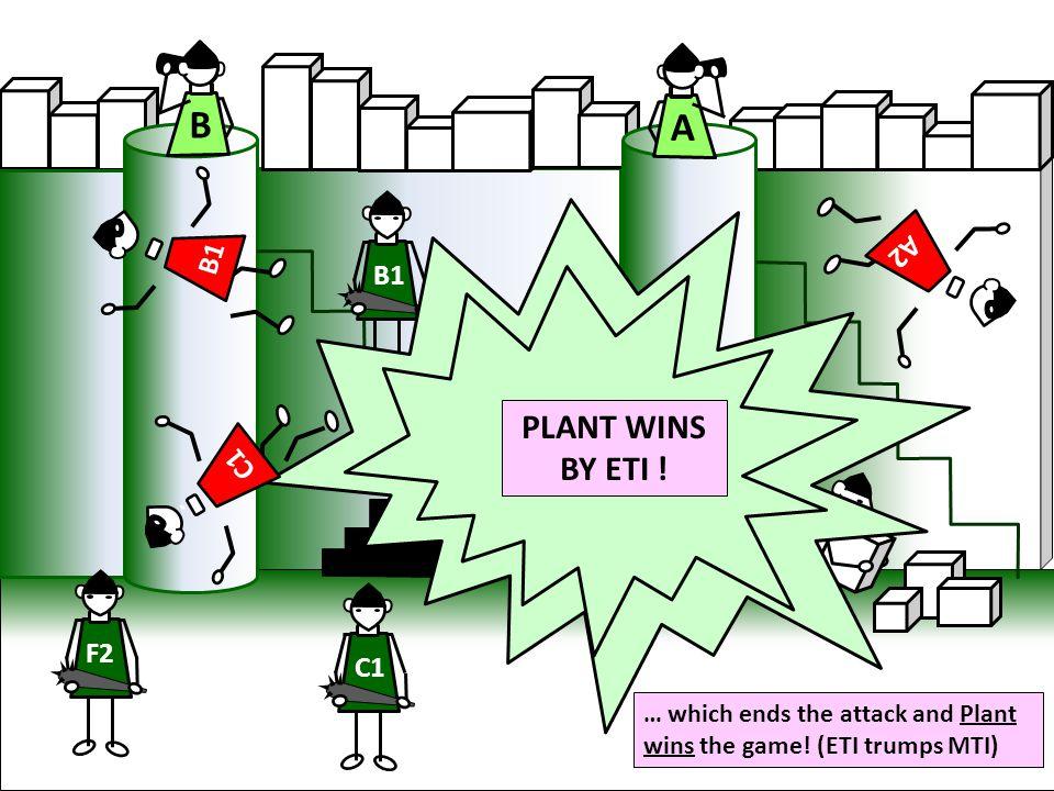 B A PLANT WINS BY ETI ! A2 B1 B1 C1 F2 C1