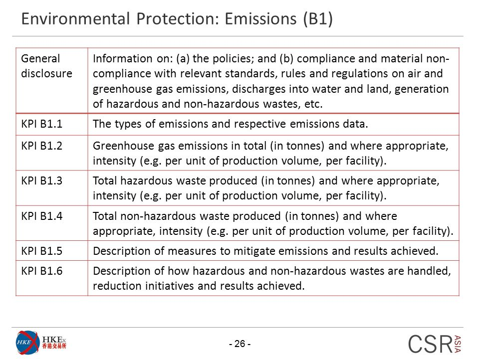 Environmental Protection: Emissions (B1)