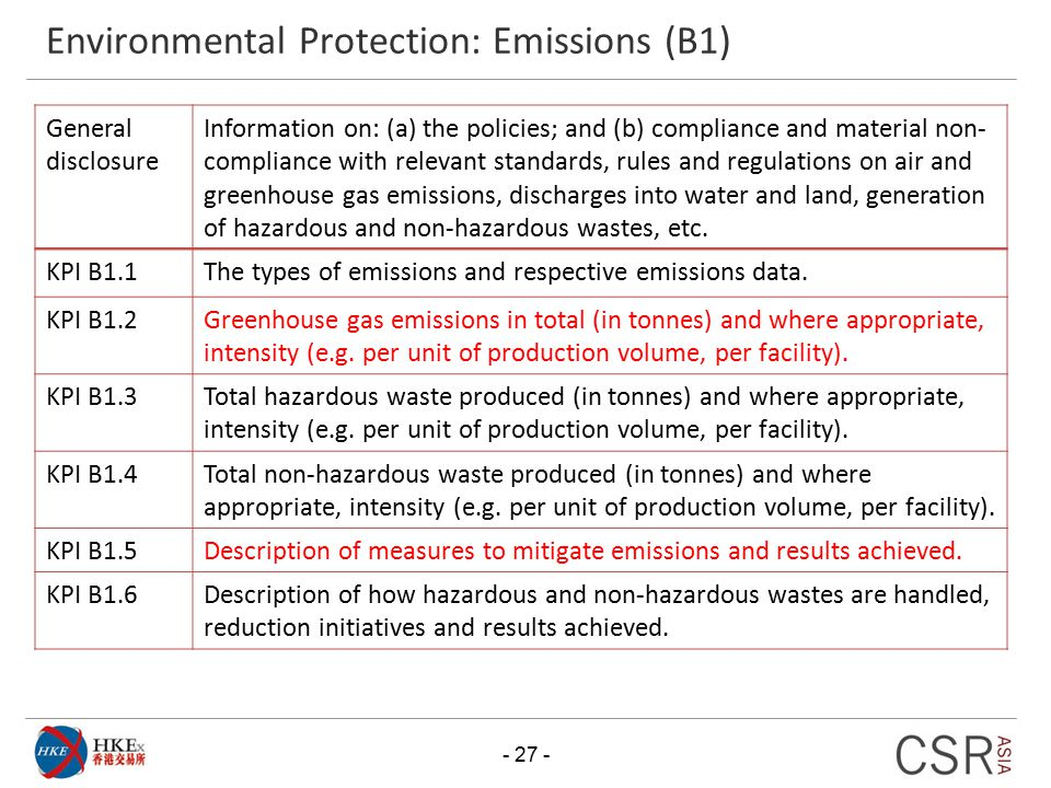 Environmental Protection: Emissions (B1)