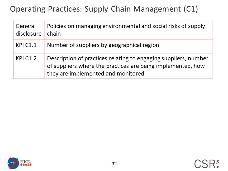 Operating Practices: Supply Chain Management (C1)