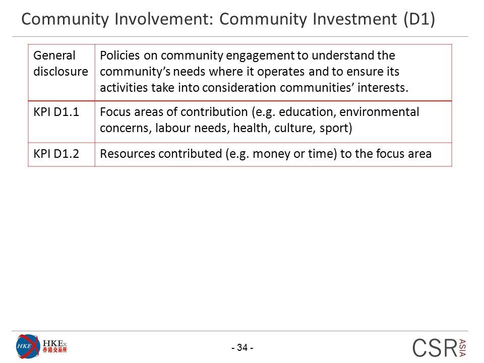 Community Involvement: Community Investment (D1)