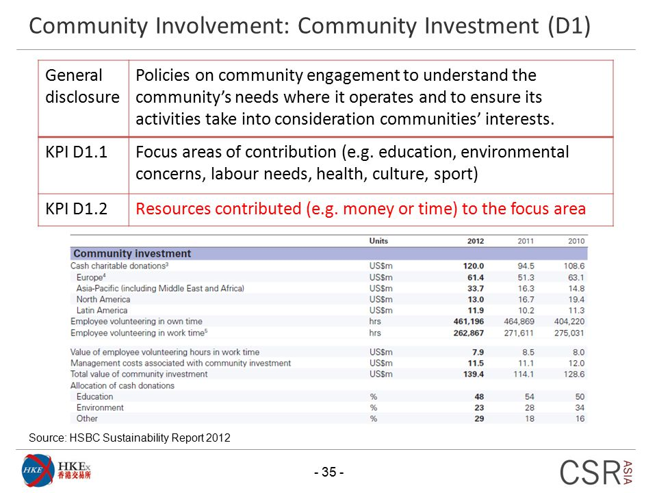 Community Involvement: Community Investment (D1)