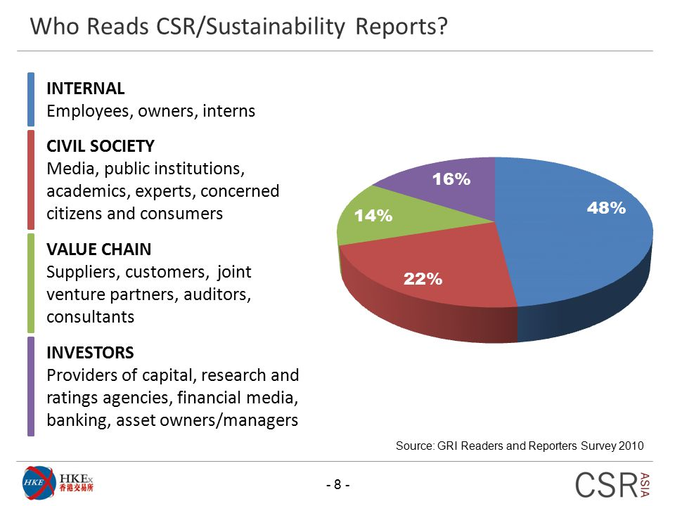 Who Reads CSR/Sustainability Reports