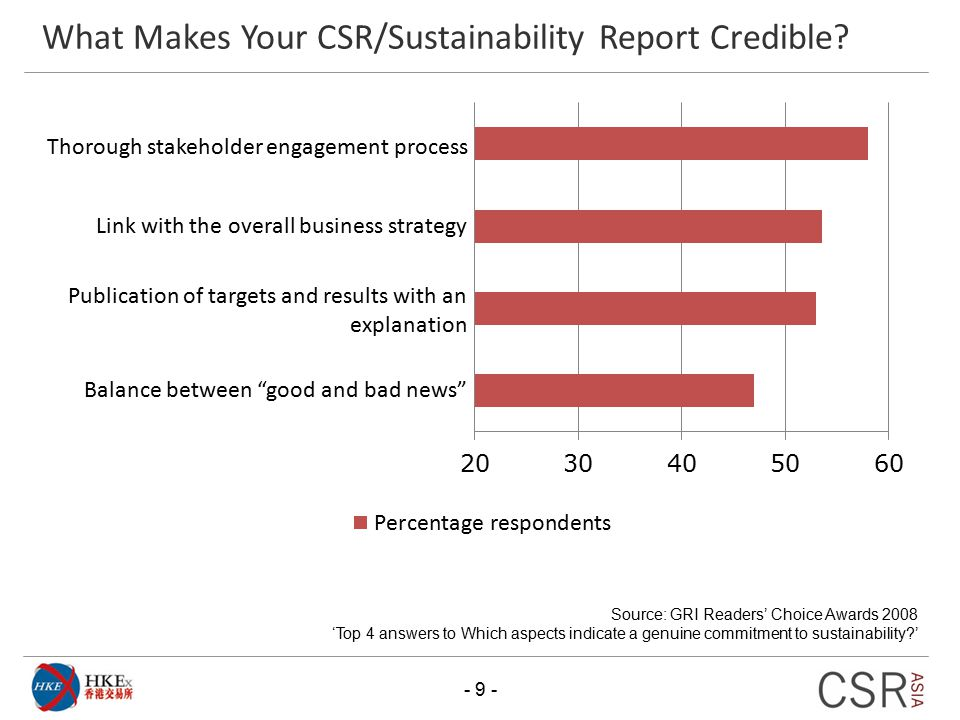 What Makes Your CSR/Sustainability Report Credible
