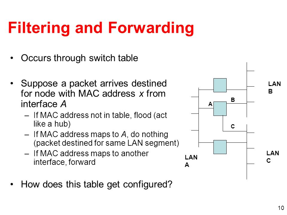 Filtering and Forwarding