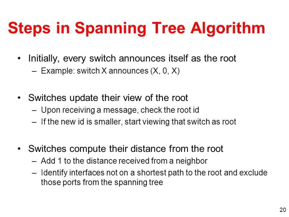 Steps in Spanning Tree Algorithm