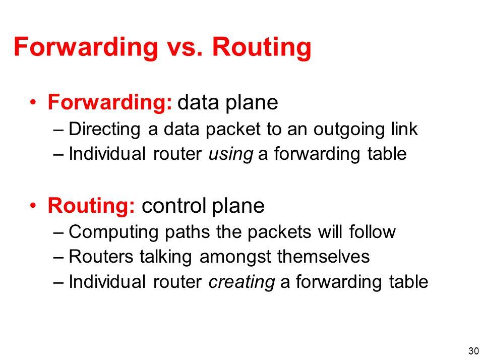 Forwarding vs. Routing Forwarding: data plane Routing: control plane