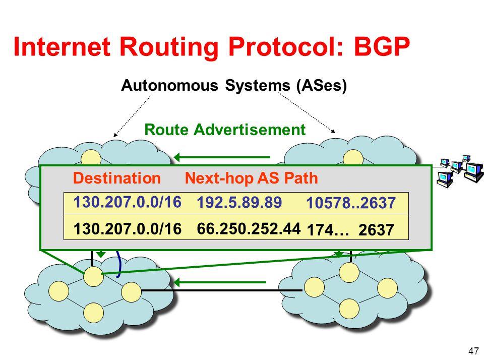 Internet Routing Protocol: BGP