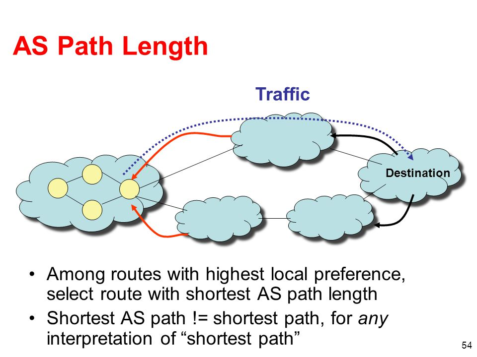 AS Path Length Traffic. Destination. Among routes with highest local preference, select route with shortest AS path length.
