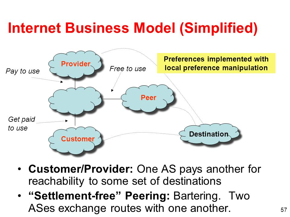 Internet Business Model (Simplified)