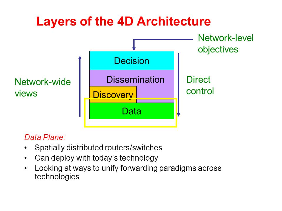 Layers of the 4D Architecture