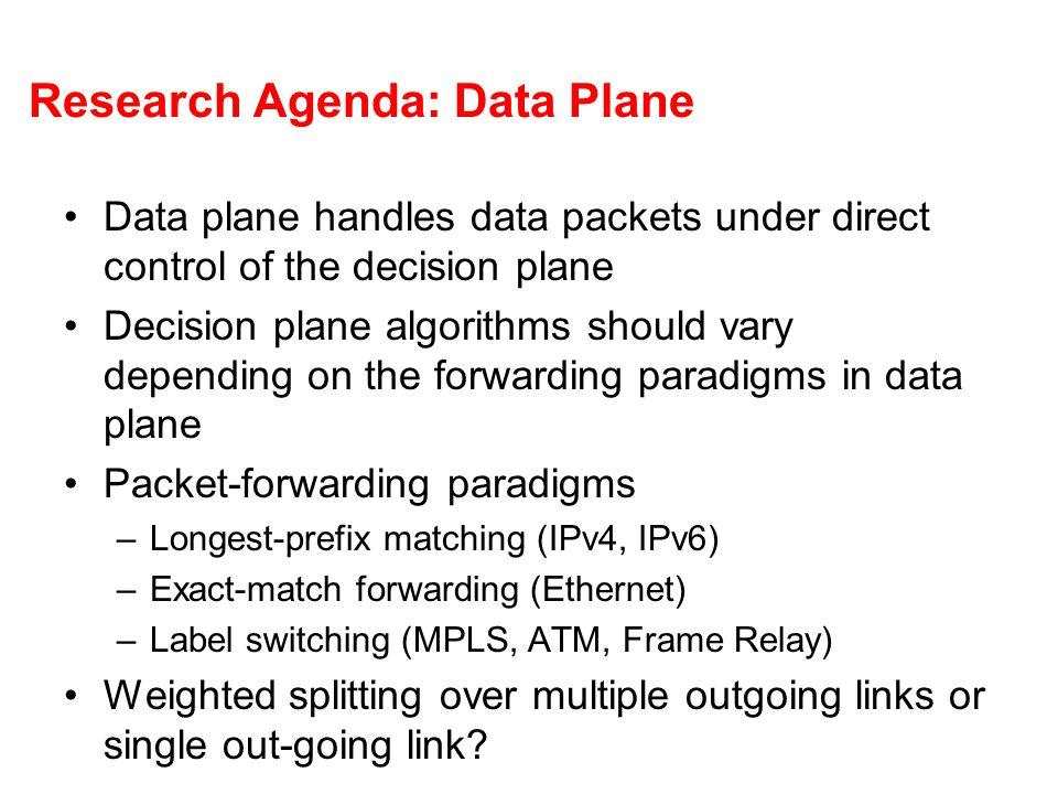 Research Agenda: Data Plane