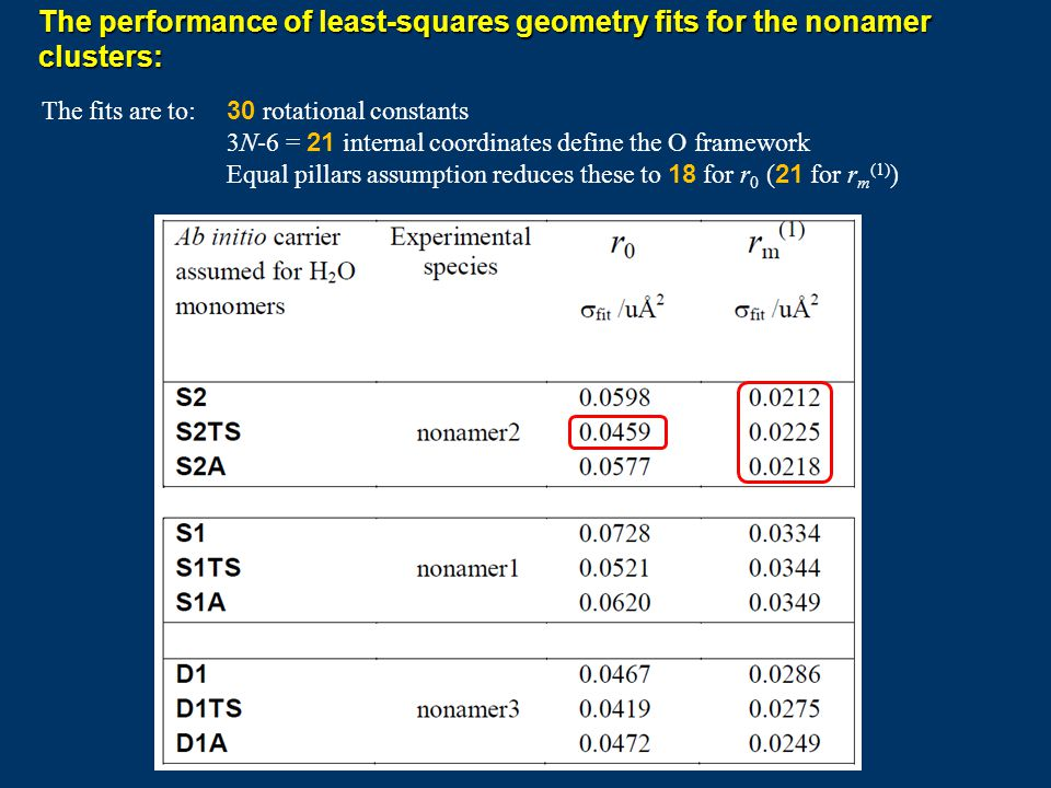 The performance of least-squares geometry fits for the nonamer clusters: