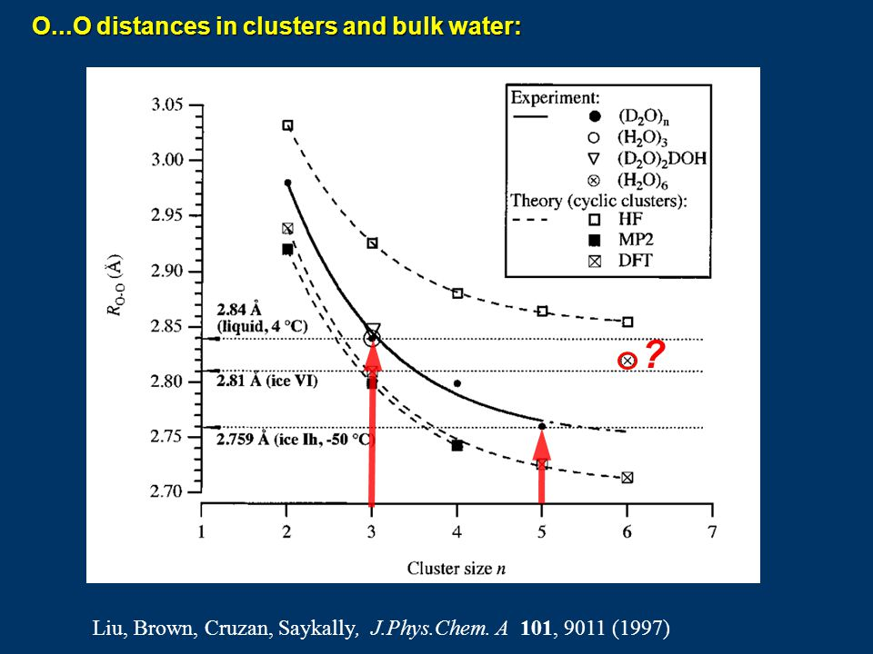 O...O distances in clusters and bulk water: