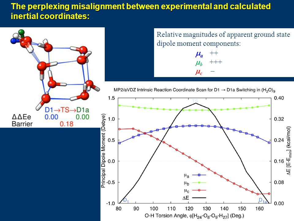 The perplexing misalignment between experimental and calculated inertial coordinates: