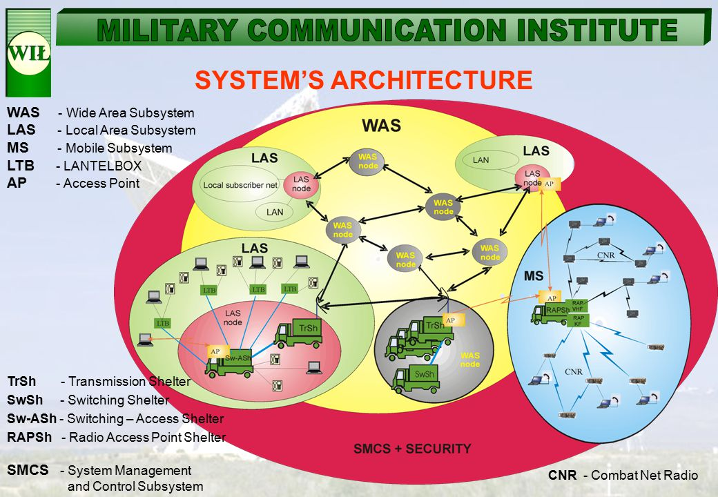 SYSTEM'S ARCHITECTURE