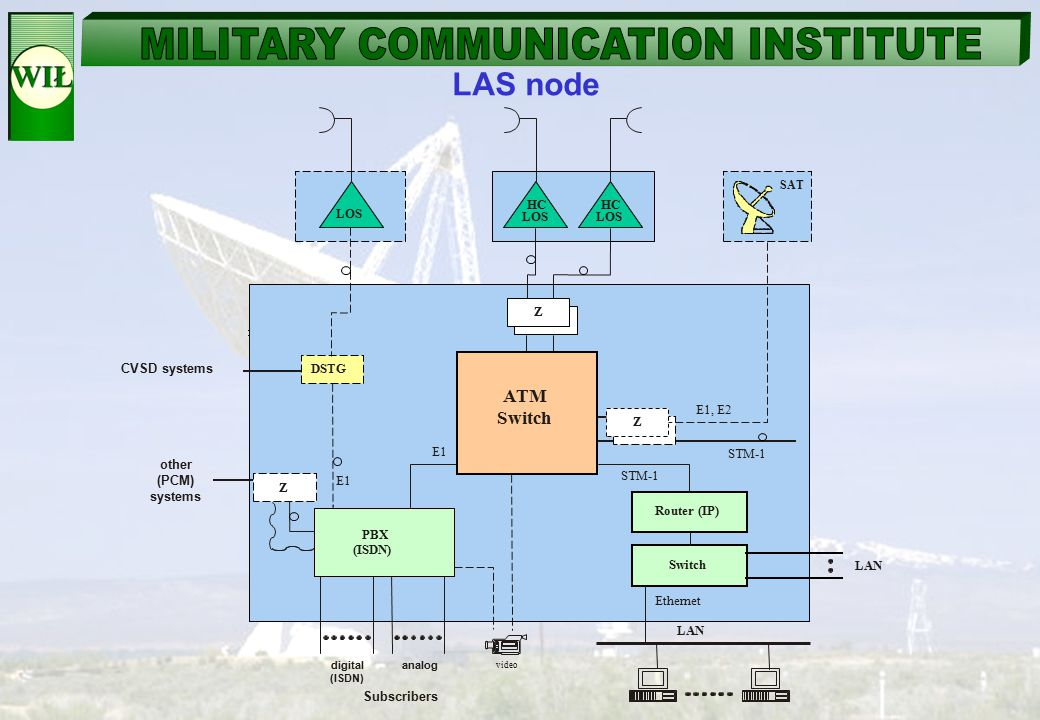 LAS node SAT. HC LOS. HC LOS. LOS. Z. CVSD systems. DSTG. ATM. Switch. E1, E2. Z. E1. STM-1.