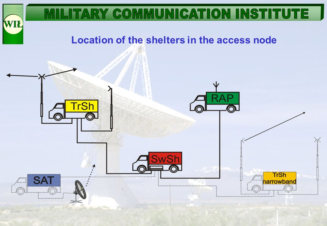 Location of the shelters in the access node