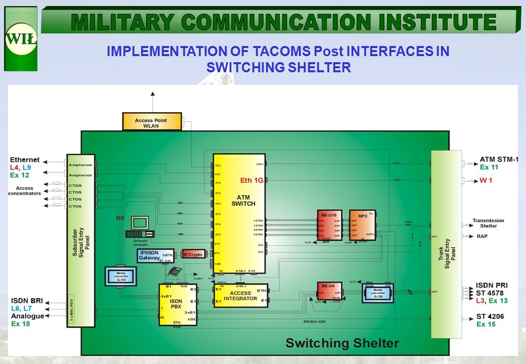 IMPLEMENTATION OF TACOMS Post INTERFACES IN SWITCHING SHELTER