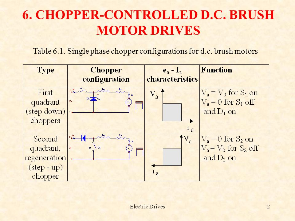 6. CHOPPER-CONTROLLED D.C. BRUSH MOTOR DRIVES