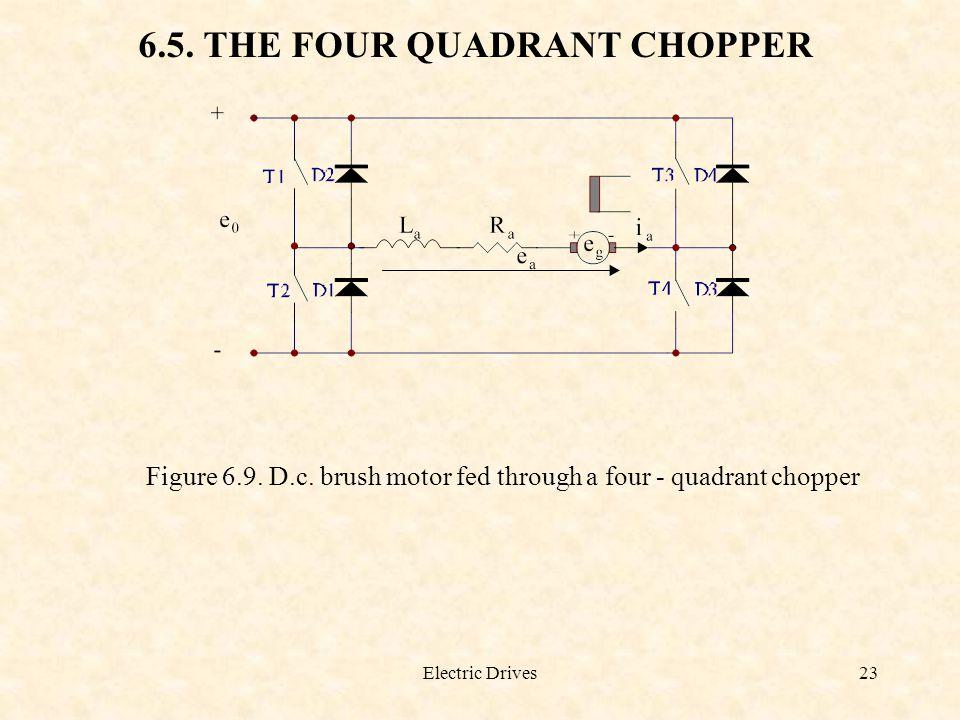 6.5. THE FOUR QUADRANT CHOPPER
