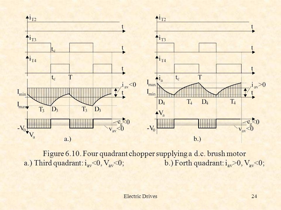 Figure 6.10. Four quadrant chopper supplying a d.c. brush motor