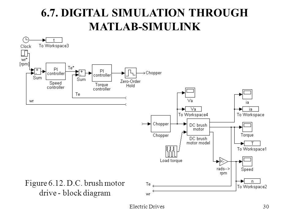 6.7. DIGITAL SIMULATION THROUGH MATLAB-SIMULINK