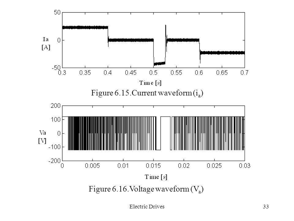 Figure 6.15.Current waveform (ia)