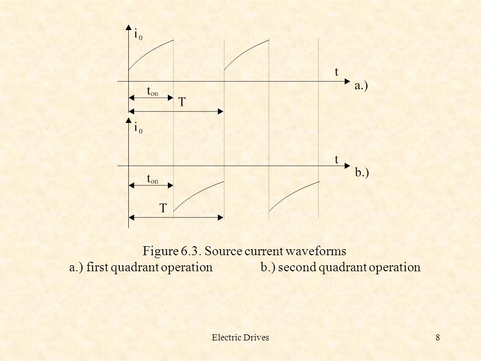 Figure 6.3. Source current waveforms