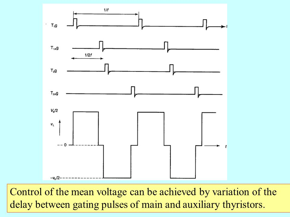 Control of the mean voltage can be achieved by variation of the delay between gating pulses of main and auxiliary thyristors.