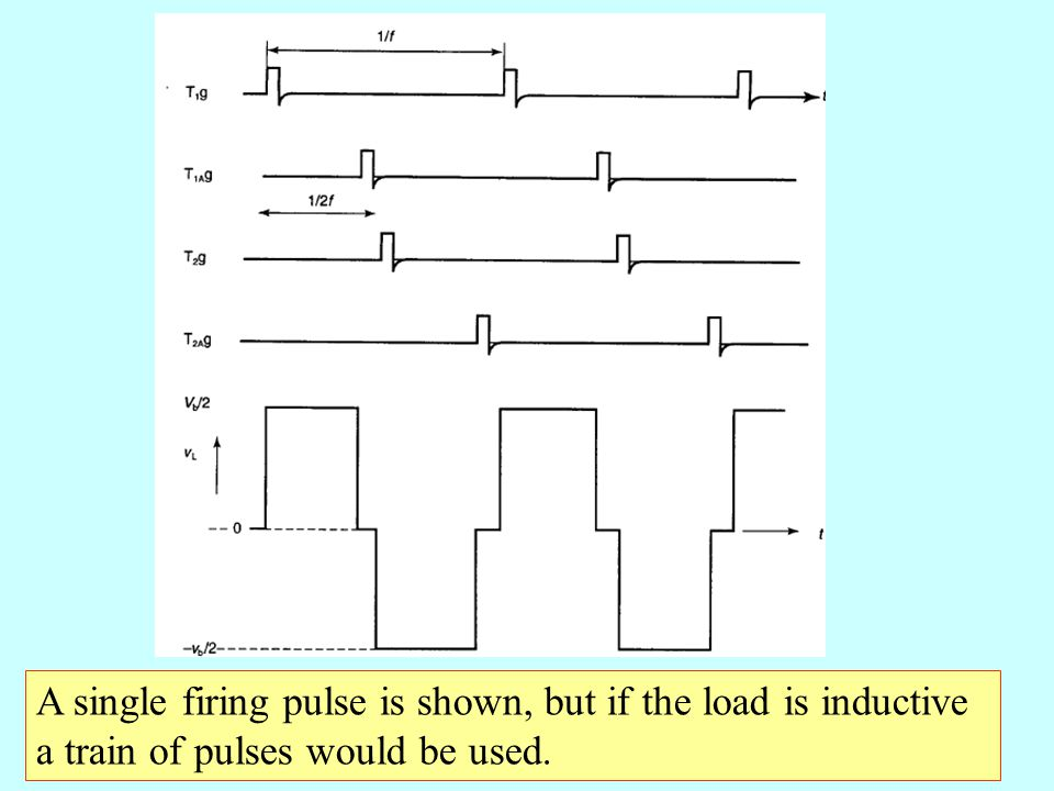 A single firing pulse is shown, but if the load is inductive a train of pulses would be used.