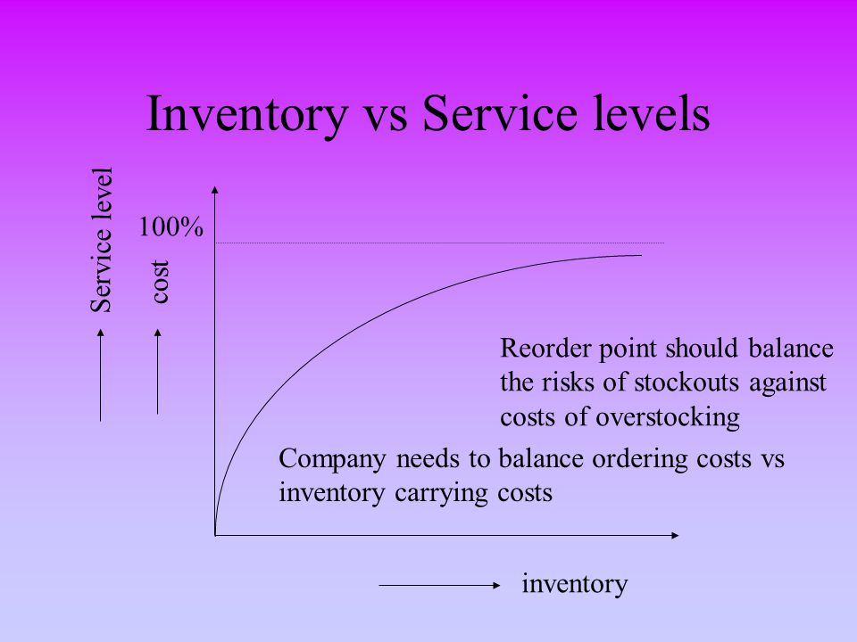 Inventory vs Service levels