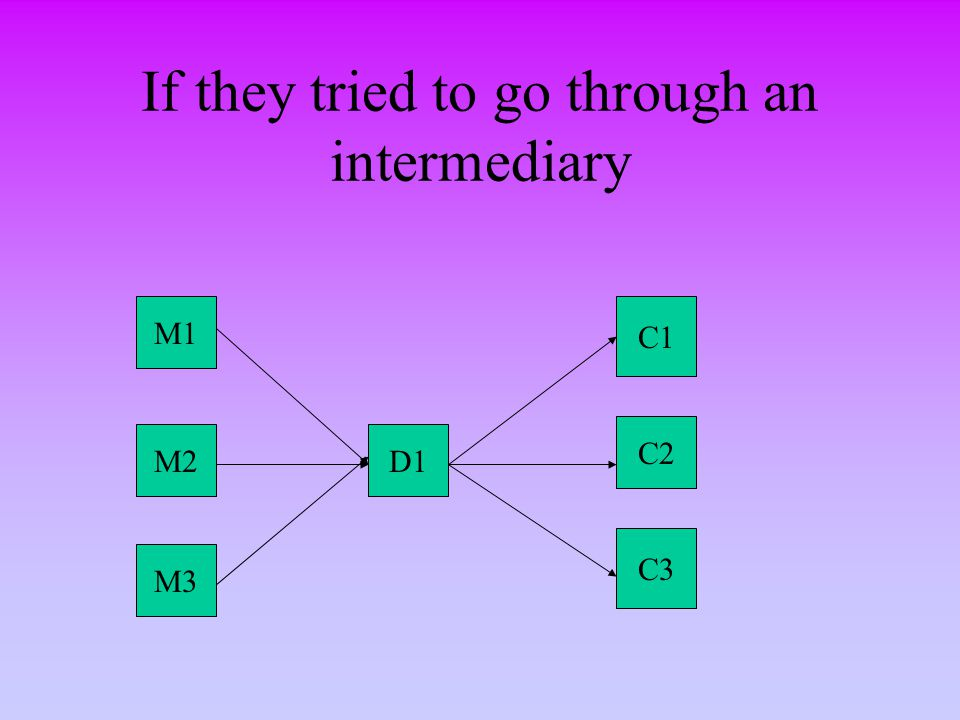 If they tried to go through an intermediary