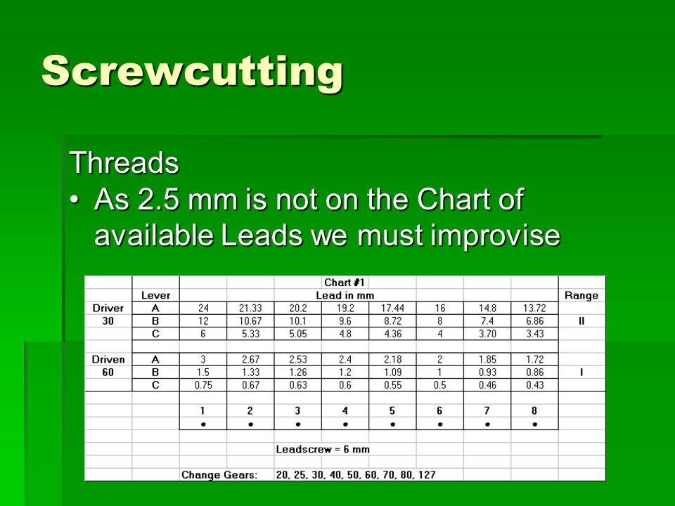 Screwcutting Threads As 2.5 mm is not on the Chart of available Leads we must improvise