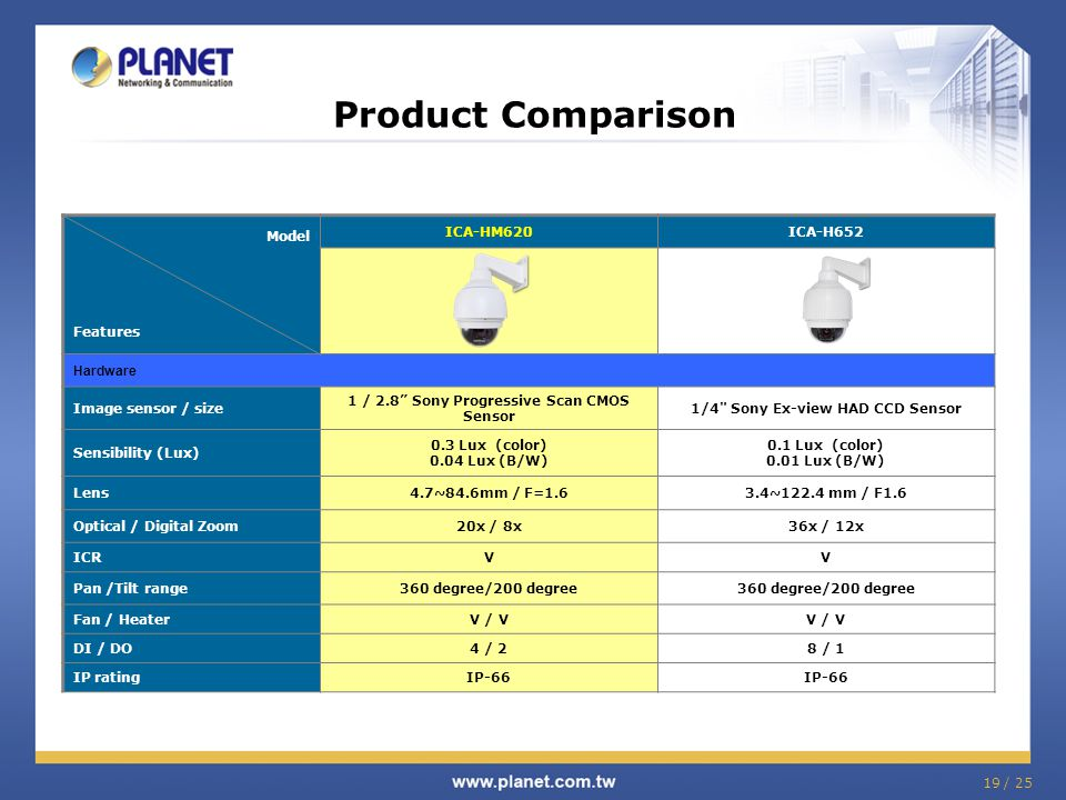 Product Comparison Model Features ICA-HM620 ICA-H652 Hardware