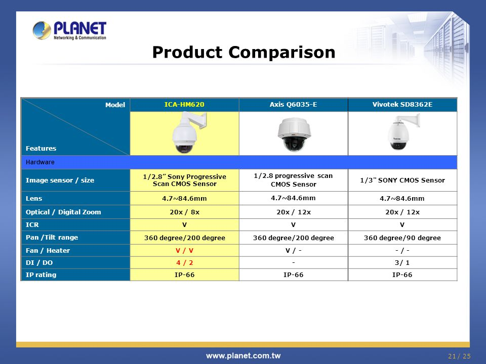 Product Comparison Model Features ICA-HM620 Axis Q6035-E