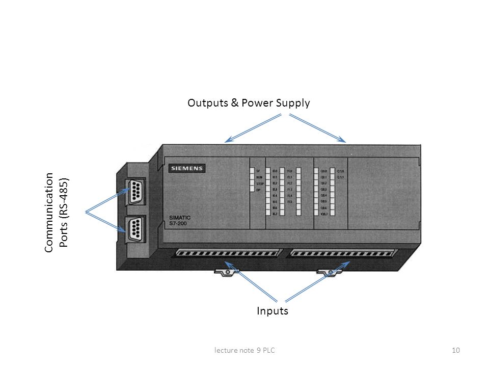 Outputs & Power Supply Communication Ports (RS-485) Inputs