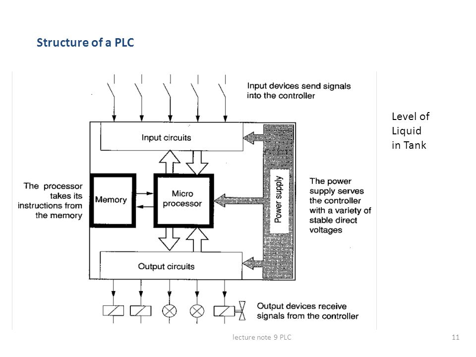 Structure of a PLC Level of Liquid in Tank lecture note 9 PLC