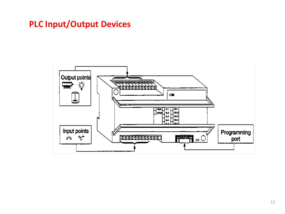 PLC Input/Output Devices
