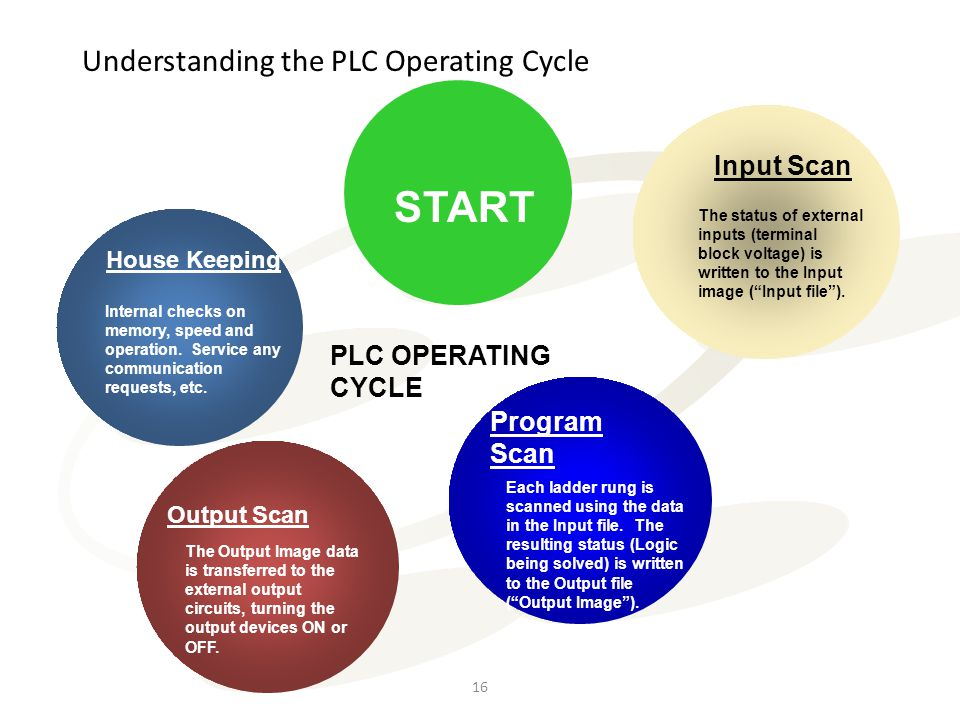 Understanding the PLC Operating Cycle